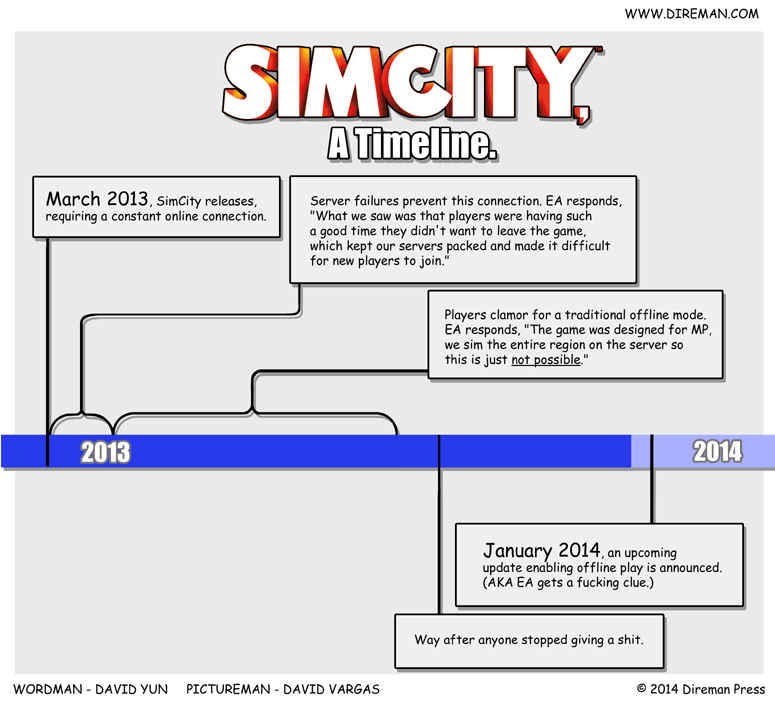 SimCity Timeline