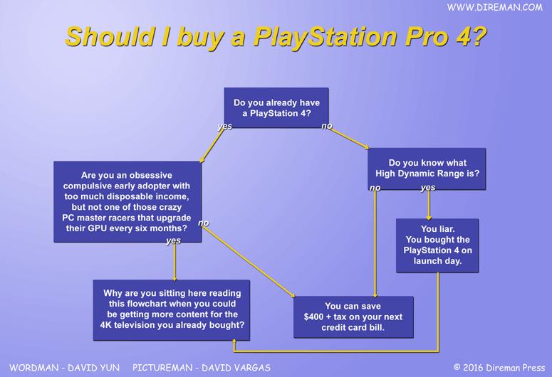 PlayStation 4 Pro Flowchart